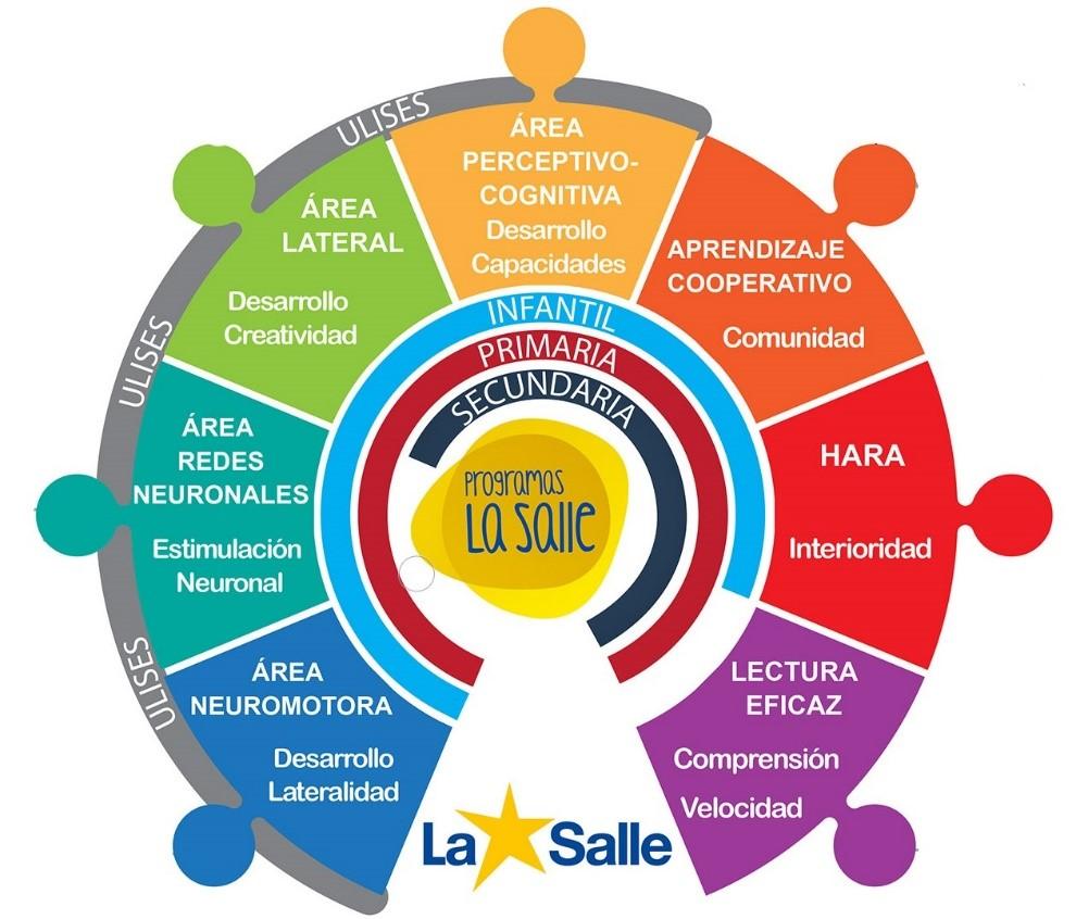 Mapa visual de los Programas La Salle
